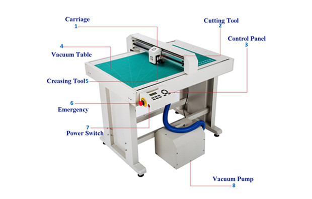 Type of  Digital Cutter